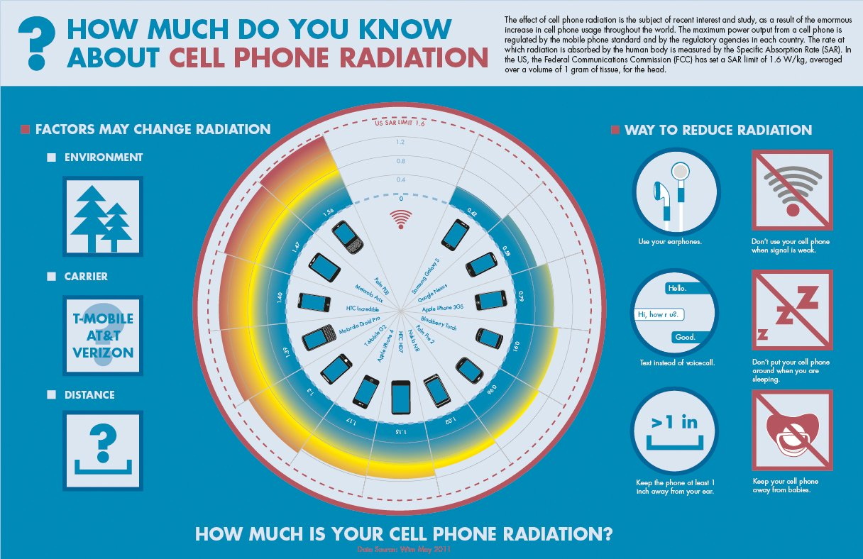 Choose Lif3 And Safeguard Your Loved Ones Against Mobile Radiation | Stay At Home Mum