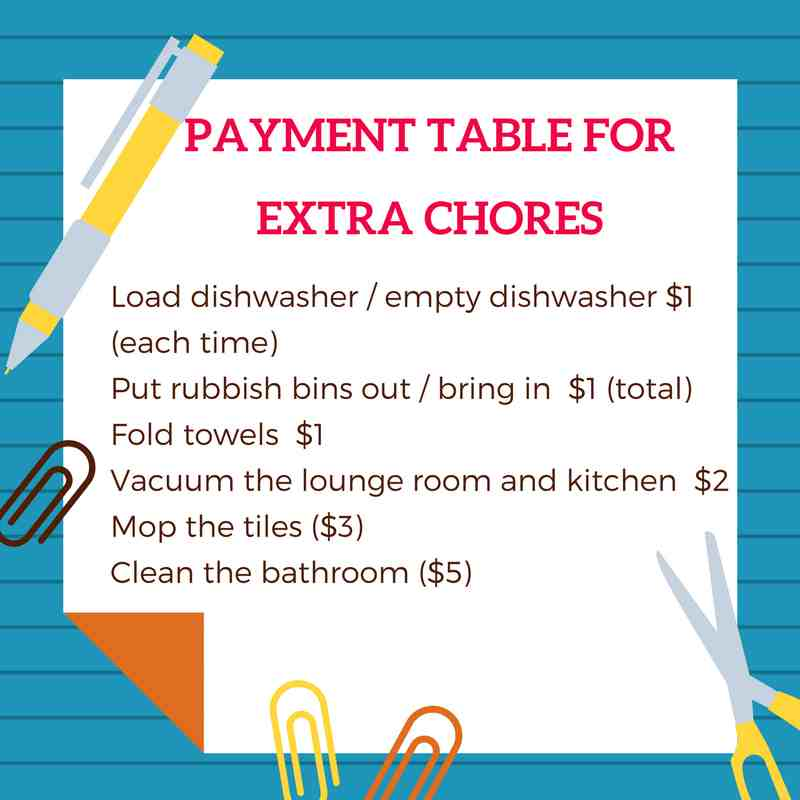 payment table | Stay at Home Mum.com.au