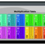 How to Create a Multiplication Table | Stay at Home Mum