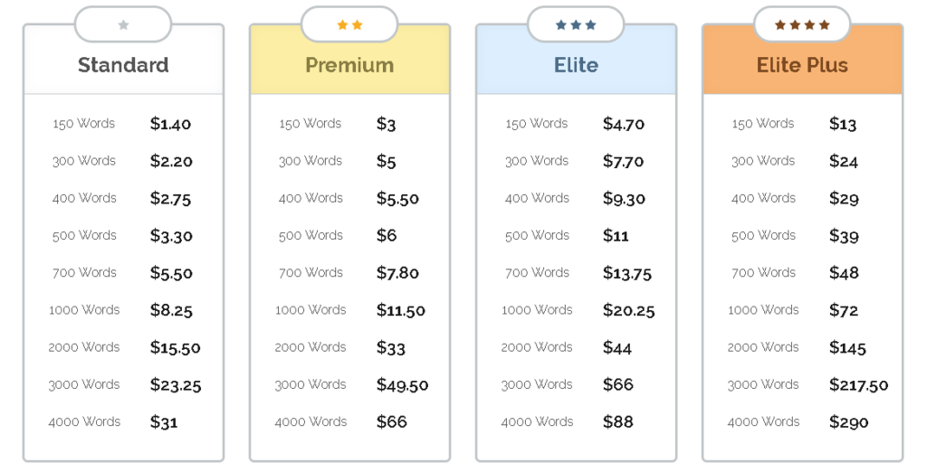 iWriter Pricing Schedule | Stay at Home Mum