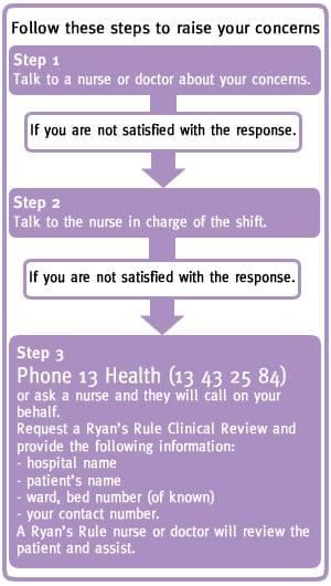 ryans rule steps | Stay at Home Mum.com.au