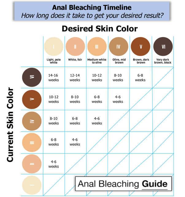 How Long does Anal Bleaching take to Work
